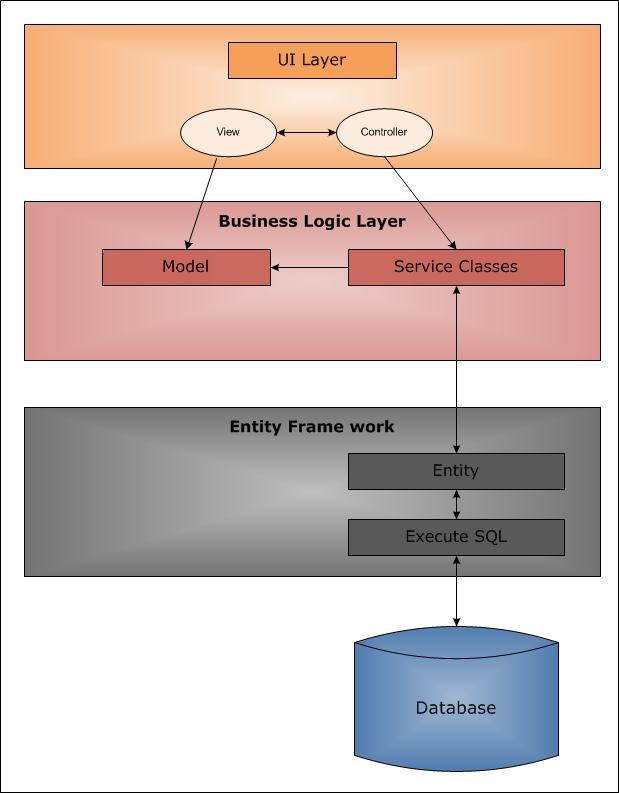 Дешевый mvc3 хостинг как synology подключить к серверу vpn