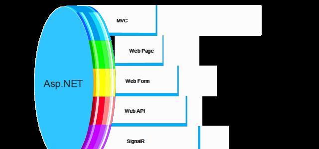 ASP.NET MVC Hosting :: How to Use CheckboxList in MVC